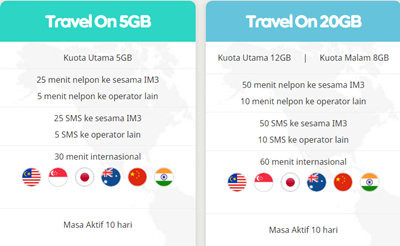 travel On Indosat ooredoo